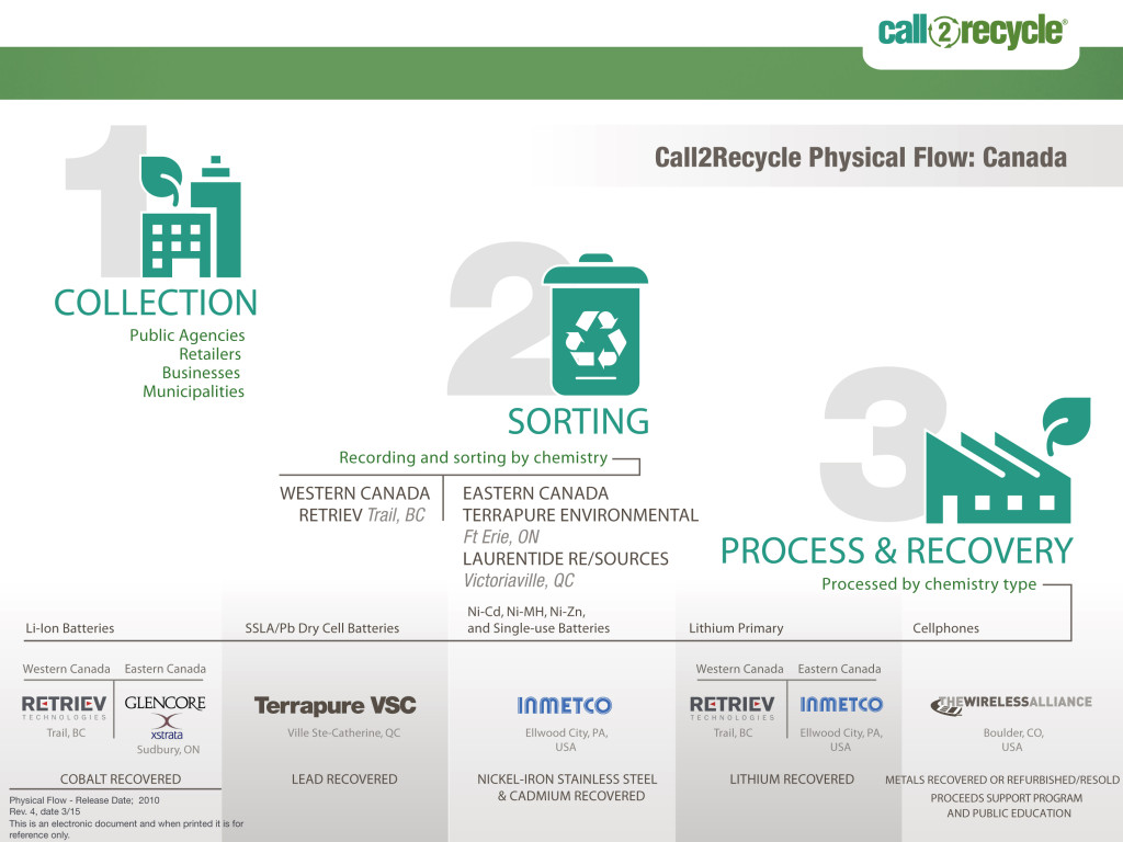 Call2Recycle | Regional Recycling | Batteries recycling